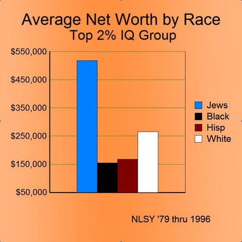 Study intelligence racism